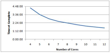 Cores-3