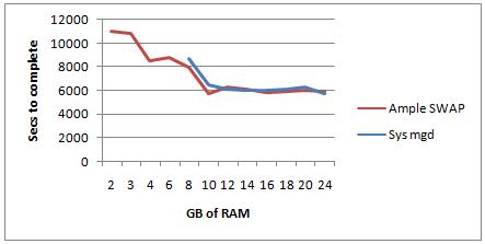 RAM-SWAP-2