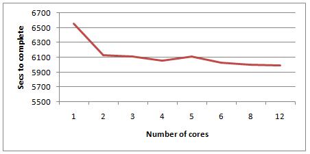 Cores-1
