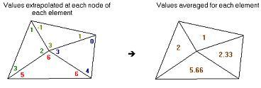 Elemental Values