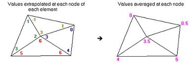 nodesvalues