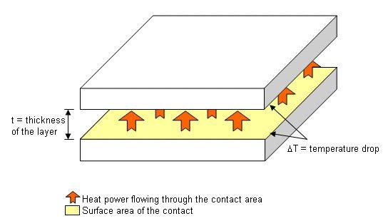 heat flow2
