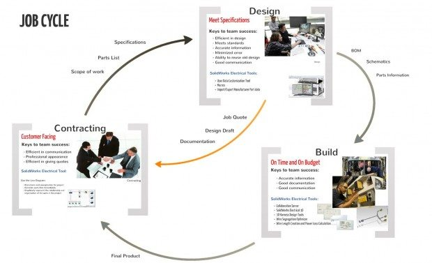 Job-cycle-620x377.jpg