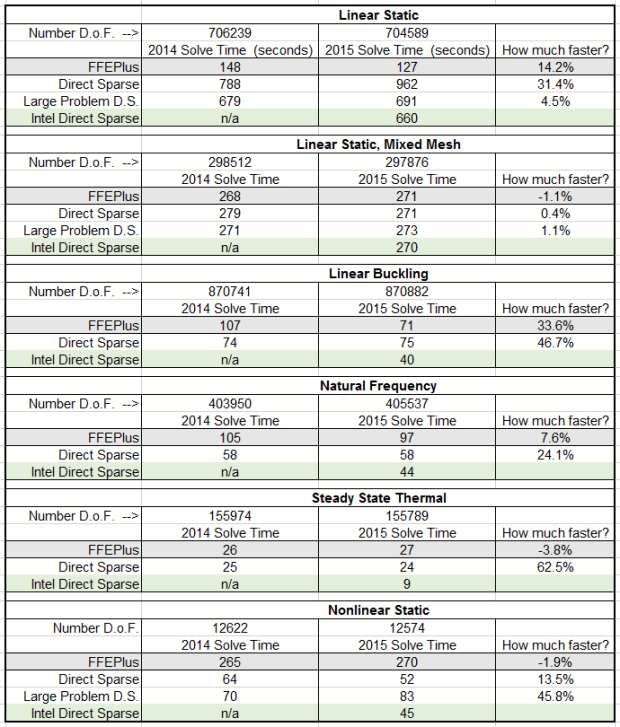 2014 1125 Solver Performance Blog 620x727