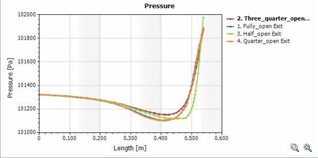 Pressure Chart