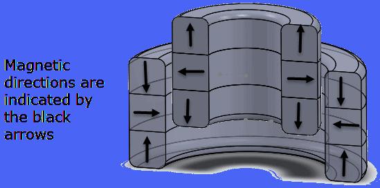 magnetic directionsRMW