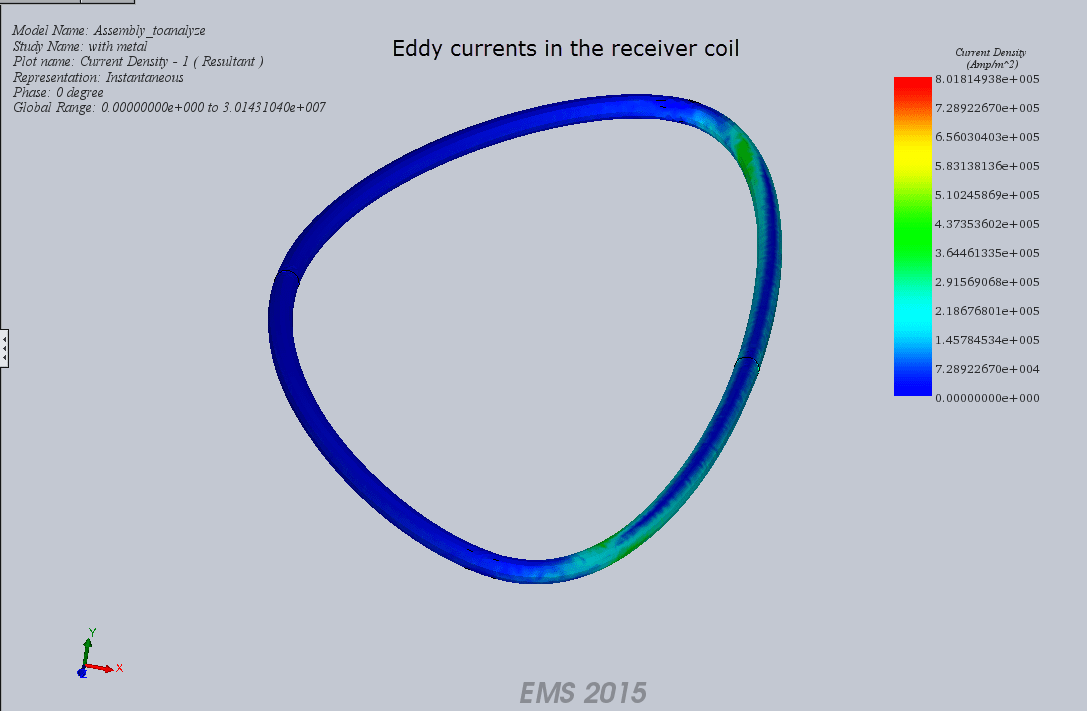 eddy current receiver